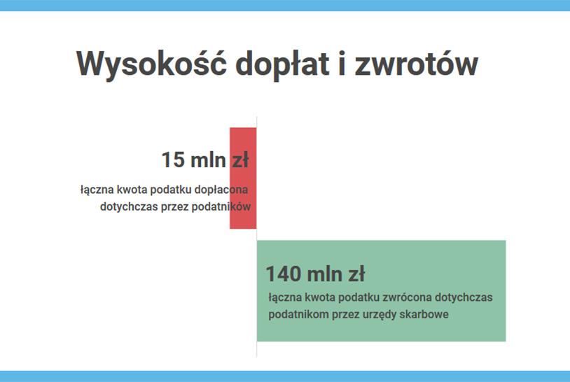 KAS: 140 mln zł podatku PIT wróciło już do podlaskich podatników